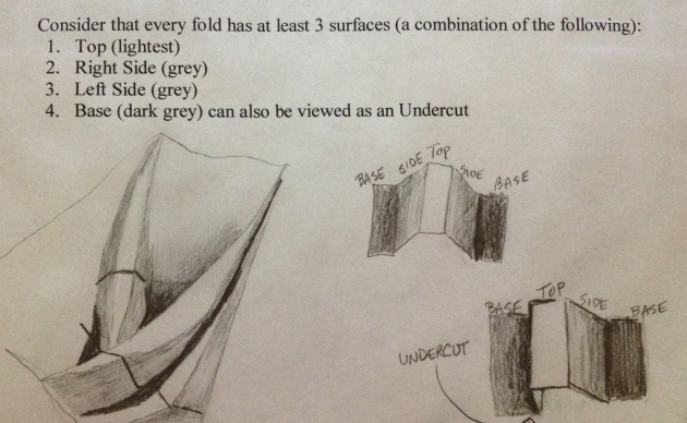 Art Club Drawing of the different sides of draping
